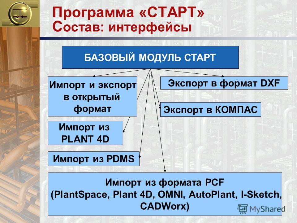 Программа «СТАРТ» С остав: интерфейсы БАЗОВЫЙ МОДУЛЬ СТАРТ Экспорт в формат DXF Импорт из PLANT 4D Импорт из формата PCF (PlantSpace, Plant 4D, OMNI, AutoPlant, I-Sketch, CADWorx) Экспорт в КОМПАС Импорт из PDMS Импорт и экспорт в открытый формат