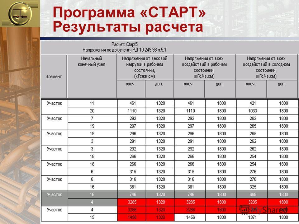 Программа «СТАРТ» Результаты расчета