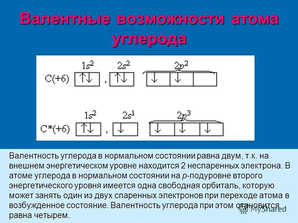 Валентные возможности атома углерода Валентность углерода в нормальном состоянии равна двум, т.к. на внешнем энергетическом уровне находится 2 неспаренных электрона. В атоме углерода в нормальном состоянии на р-подуровне второго энергетического уровн