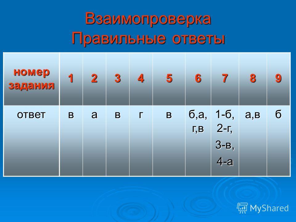 Взаимопроверка Правильные ответы номер задания 123456789 ответвавгв б,а, г,в 1-б, 2-г, 3-в,4-аа,вб