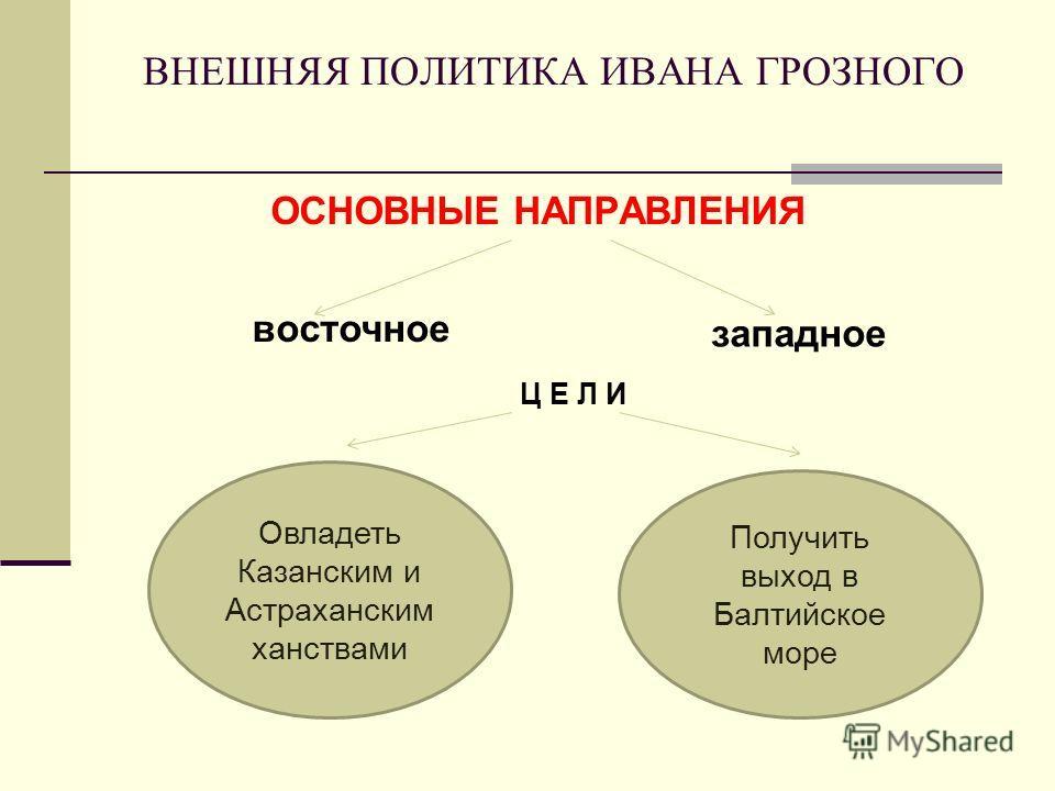 ВНЕШНЯЯ ПОЛИТИКА ИВАНА ГРОЗНОГО ОСНОВНЫЕ НАПРАВЛЕНИЯ восточное западное Ц Е Л И Овладеть Казанским и Астраханским ханствами Получить выход в Балтийское море
