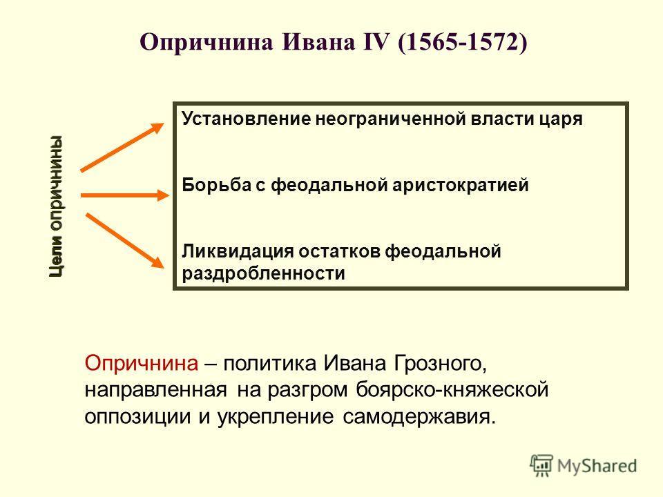 Опричнина Ивана IV (1565-1572) Установление неограниченной власти царя Борьба с феодальной аристократией Ликвидация остатков феодальной раздробленности Цели опричнины Опричнина – политика Ивана Грозного, направленная на разгром боярско-княжеской оппо