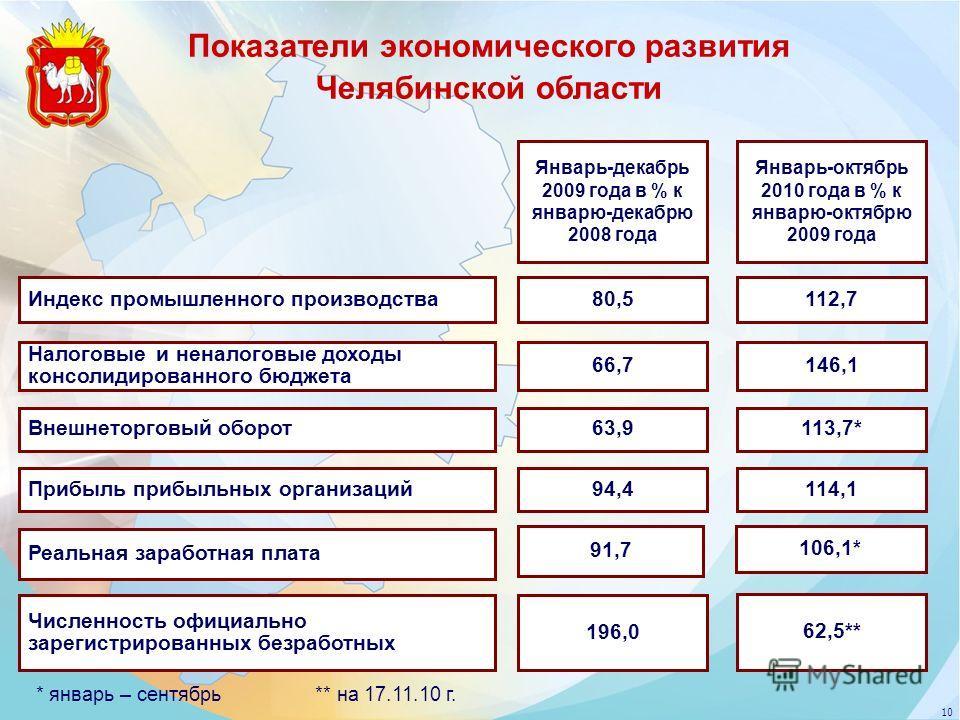 Показатели экономического развития Челябинской области Налоговые и неналоговые доходы консолидированного бюджета Внешнеторговый оборот Индекс промышленного производства 66,7 94,4 80,5 146,1 114,1 112,7 Январь-декабрь 2009 года в % к январю-декабрю 20