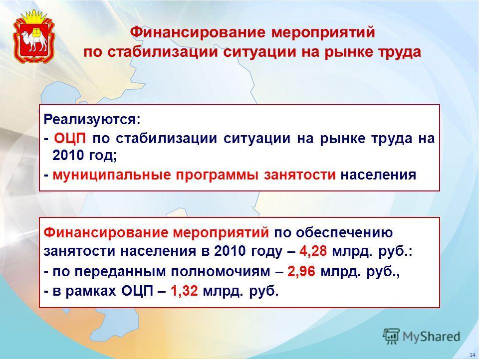 14 Реализуются: - ОЦП по стабилизации ситуации на рынке труда на 2010 год; - муниципальные программы занятости населения Финансирование мероприятий по обеспечению занятости населения в 2010 году – 4,28 млрд. руб.: - по переданным полномочиям – 2,96 м
