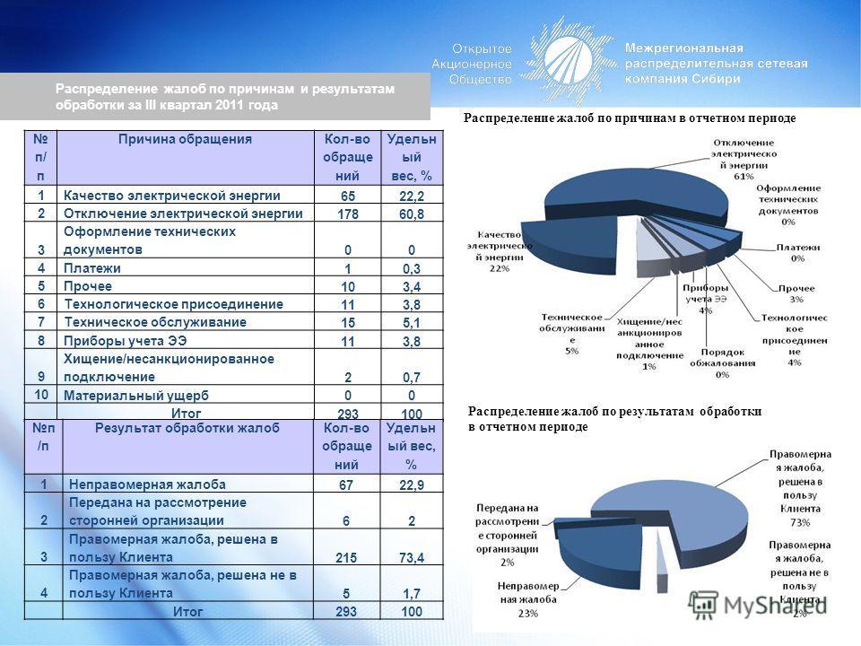 Распределение жалоб по причинам и результатам обработки за III квартал 2011 года Распределение жалоб по причинам в отчетном периоде Распределение жалоб по результатам обработки в отчетном периоде п/ п Причина обращения Кол-во обраще ний Удельн ый вес