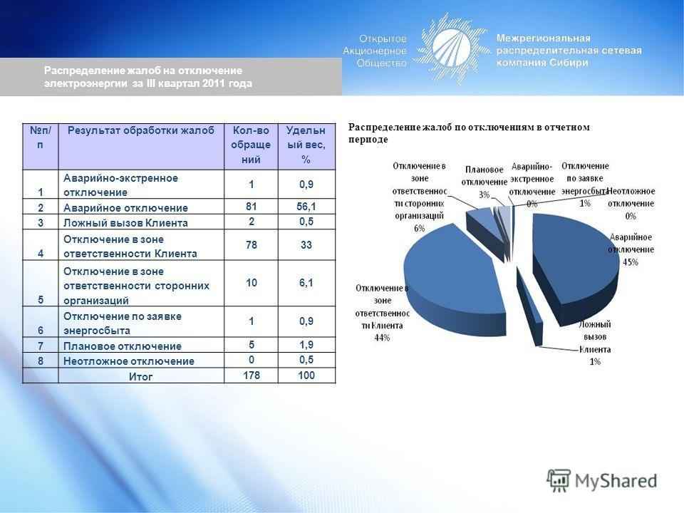 Распределение жалоб на отключение электроэнергии за III квартал 2011 года Распределение жалоб по отключениям в отчетном периоде п/ п Результат обработки жалоб Кол-во обраще ний Удельн ый вес, % 1 Аварийно-экстренное отключение 10,9 2Аварийное отключе