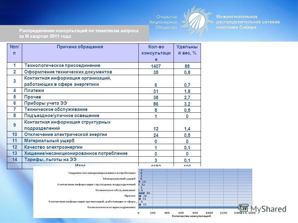 Распределение консультаций по тематикам запроса за III квартал 2011 года п/ п Причина обращения Кол-во консультаци я Удельны й вес, % 1 Технологическое присоединение 140788 2 Оформление технических документов 350,8 3 Контактная информация организаций