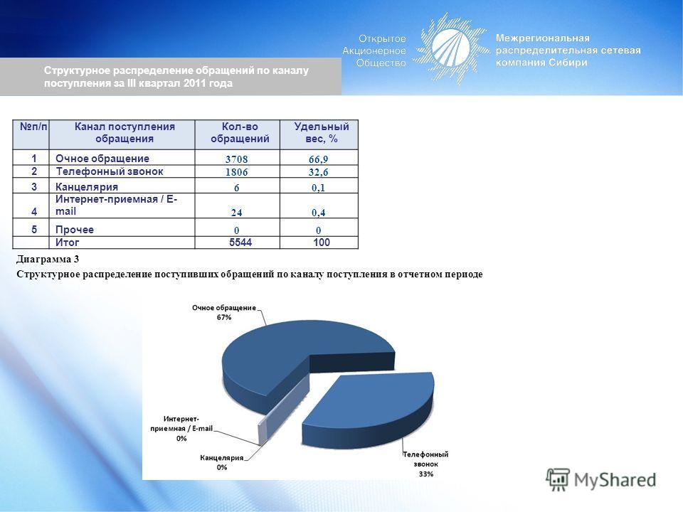 Структурное распределение обращений по каналу поступления за III квартал 2011 года п/пКанал поступления обращения Кол-во обращений Удельный вес, % 1Очное обращение 370866,9 2Телефонный звонок 180632,6 3Канцелярия 60,1 4 Интернет-приемная / E- mail 24