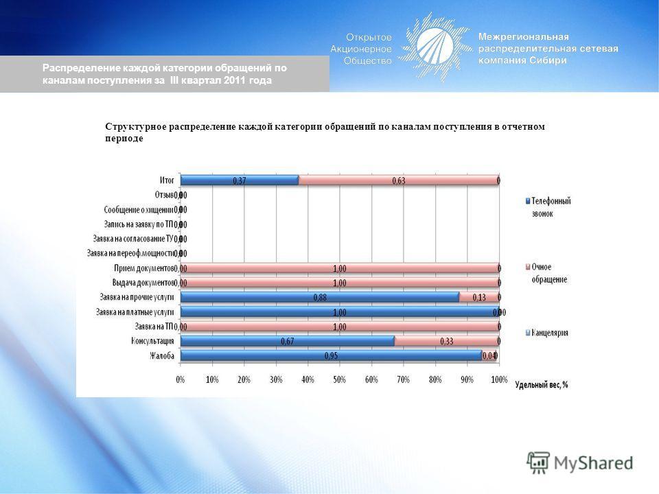 Распределение каждой категории обращений по каналам поступления за III квартал 2011 года Структурное распределение каждой категории обращений по каналам поступления в отчетном периоде