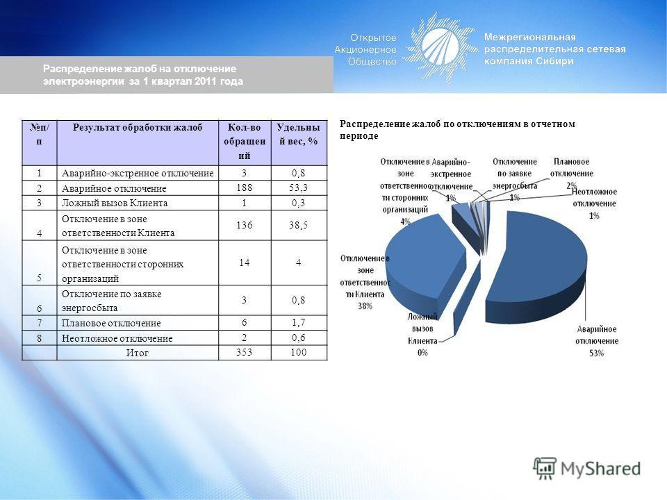 Распределение жалоб на отключение электроэнергии за 1 квартал 2011 года Распределение жалоб по отключениям в отчетном периоде п/ п Результат обработки жалоб Кол-во обращен ий Удельны й вес, % 1Аварийно-экстренное отключение 30,8 2Аварийное отключение