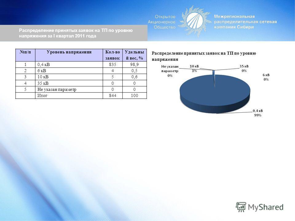 Распределение принятых заявок на ТП по уровню напряжения за I квартал 2011 года Распределение принятых заявок на ТП по уровню напряжения п/пУровень напряжения Кол-во заявок Удельны й вес, % 10,4 кВ83598,9 26 кВ40,5 310 кВ50,6 435 кВ00 5Не указан пара