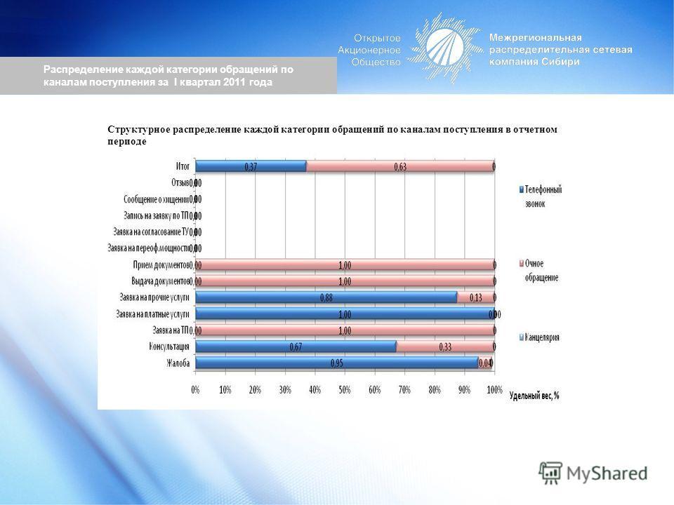 Распределение каждой категории обращений по каналам поступления за I квартал 2011 года Структурное распределение каждой категории обращений по каналам поступления в отчетном периоде