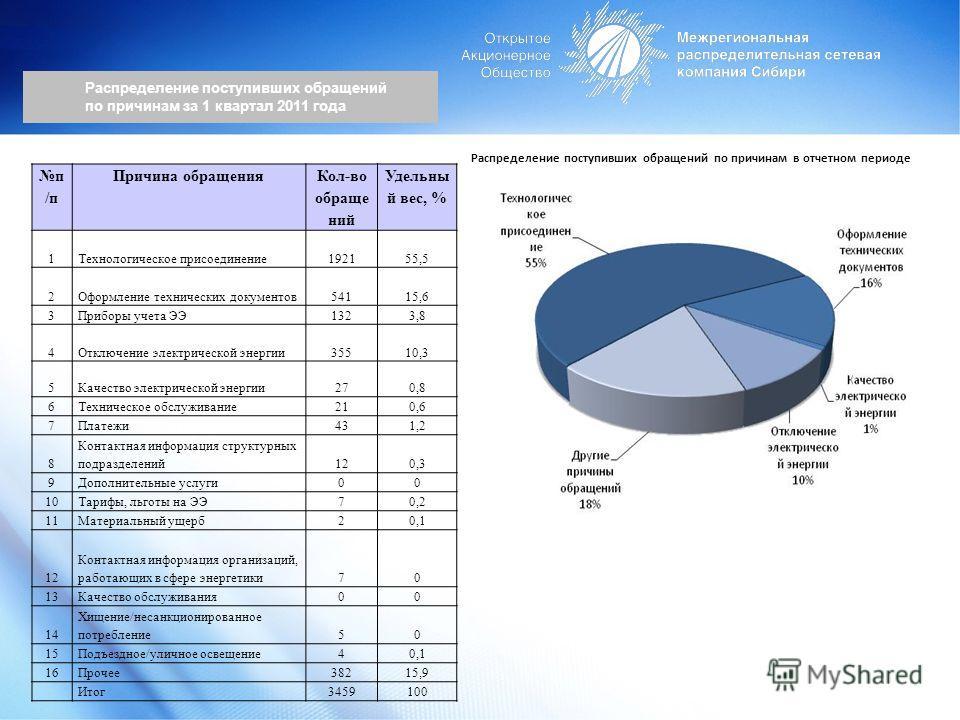Распределение поступивших обращений по причинам за 1 квартал 2011 года Распределение поступивших обращений по причинам в отчетном периоде п /п Причина обращения Кол-во обраще ний Удельны й вес, % 1Технологическое присоединение192155,5 2Оформление тех