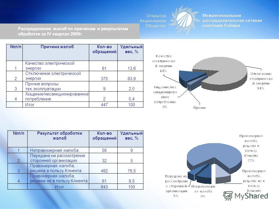 Распределение жалоб по причинам и результатам обработки за IV квартал 2009г. п/пПричина жалобКол-во обращений Удельный вес, % 1 Качество электрической энергии6113,6 2 Отключение электрической энергии37583,9 3 Прочие вопросы тех.эксплуатации92,0 4 Хищ