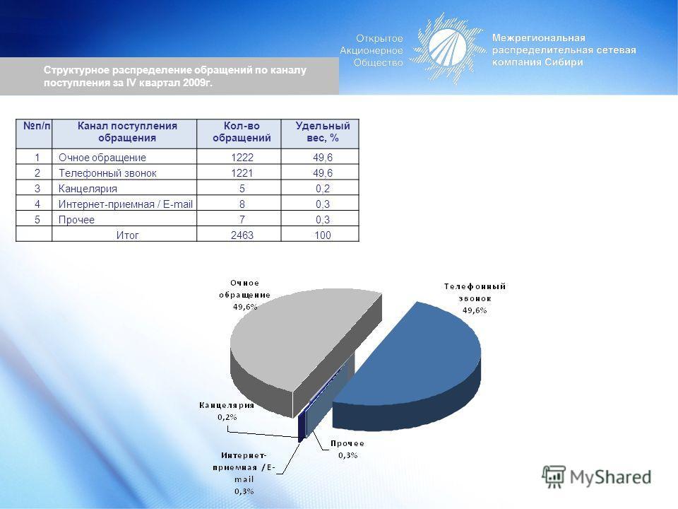 Структурное распределение обращений по каналу поступления за IV квартал 2009г. п/пКанал поступления обращения Кол-во обращений Удельный вес, % 1Очное обращение122249,6 2Телефонный звонок122149,6 3Канцелярия50,2 4Интернет-приемная / E-mail80,3 5Прочее