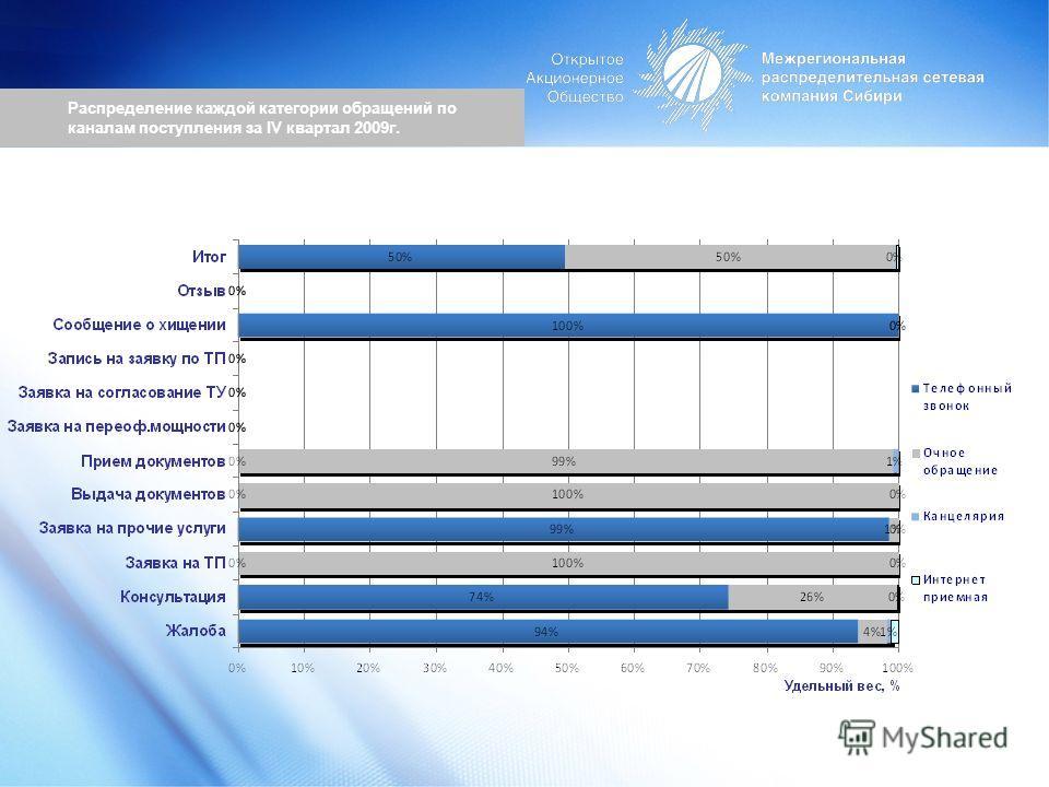 Распределение каждой категории обращений по каналам поступления за IV квартал 2009г.