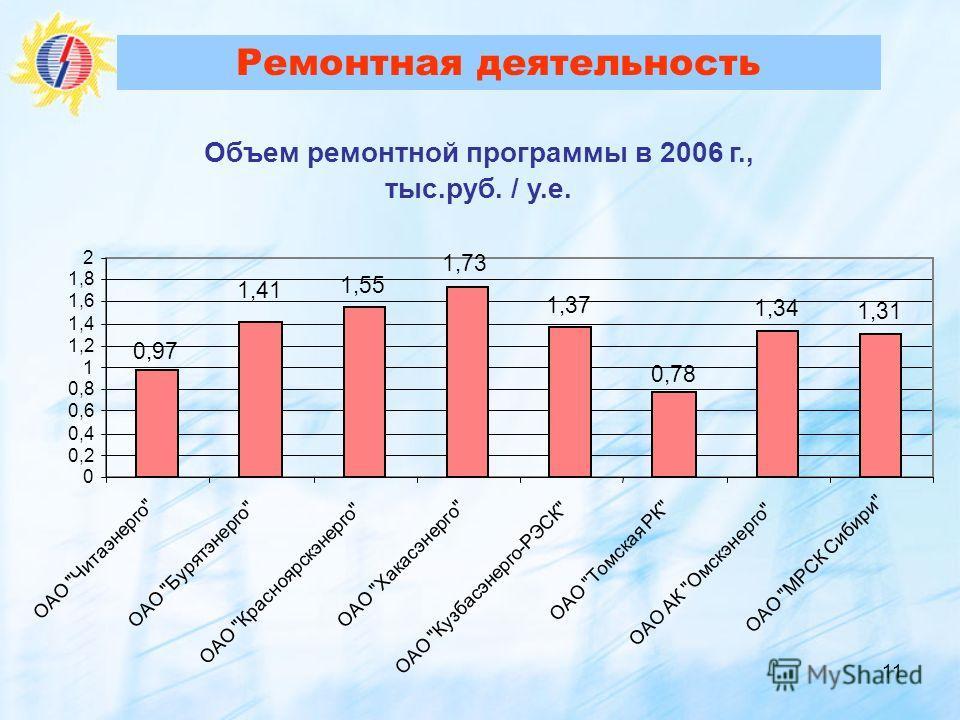 11 Ремонтная деятельность Объем ремонтной программы в 2006 г., тыс.руб. / у.е. 1,55 1,37 1,34 1,31 1,73 0,97 0,78 1,41 0 0,2 0,4 0,6 0,8 1 1,2 1,4 1,6 1,8 2 ОАО