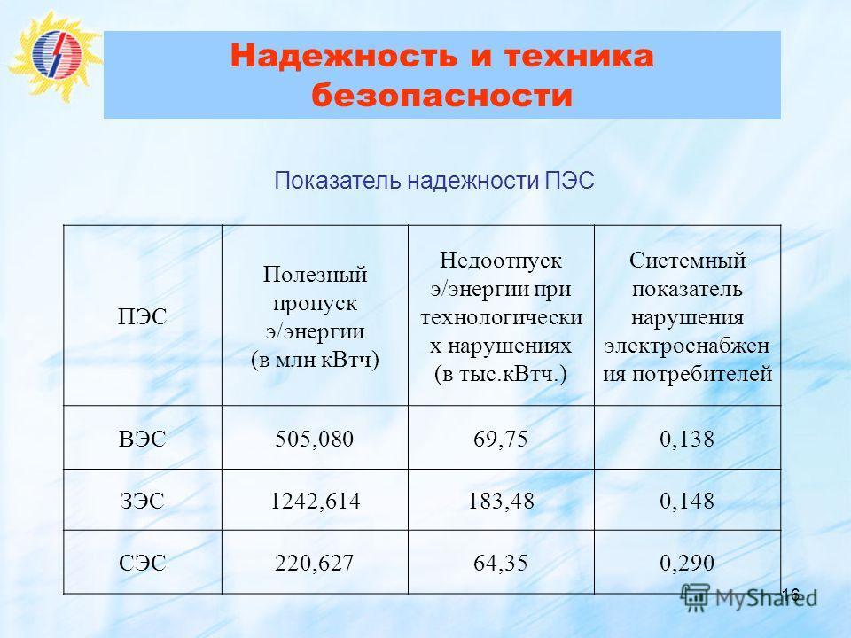16 Надежность и техника безопасности ПЭС Полезный пропуск э/энергии (в млн кВтч) Недоотпуск э/энергии при технологически х нарушениях (в тыс.кВтч.) Системный показатель нарушения электроснабжен ия потребителей ВЭС505,08069,750,138 ЗЭС1242,614183,480,