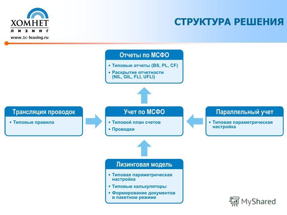 СТРУКТУРА РЕШЕНИЯ www.1c-leasing.ru