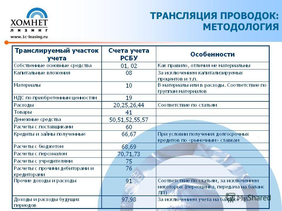 ТРАНСЛЯЦИЯ ПРОВОДОК: МЕТОДОЛОГИЯ www.1c-leasing.ru