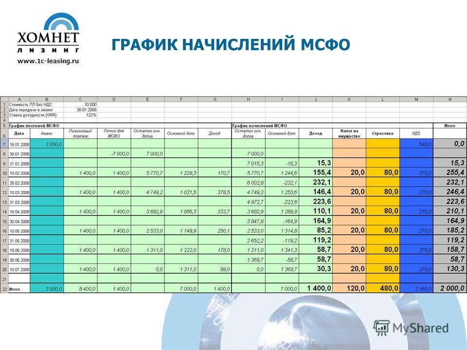 ГРАФИК НАЧИСЛЕНИЙ МСФО www.1c-leasing.ru
