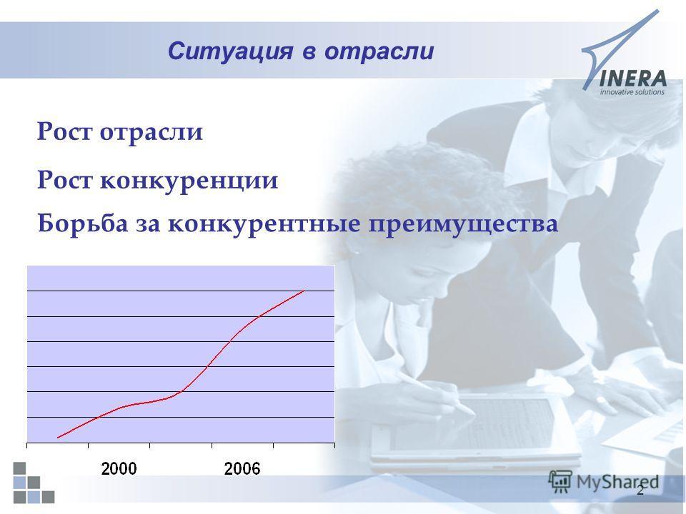 2 Ситуация в отрасли Рост отрасли Рост конкуренции Борьба за конкурентные преимущества