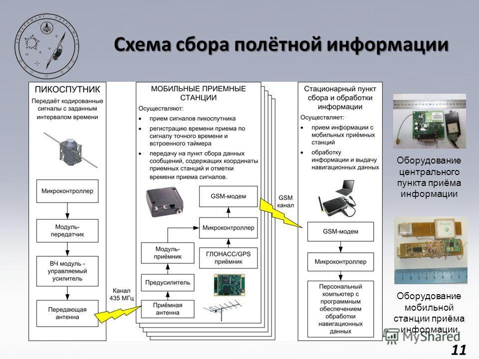 11 Схема сбора полётной информации Оборудование мобильной станции приёма информации Оборудование центрального пункта приёма информации