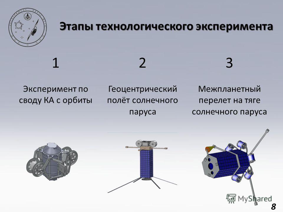 8 123 Эксперимент по своду КА с орбиты Геоцентрический полёт солнечного паруса Межпланетный перелет на тяге солнечного паруса Этапы технологического эксперимента