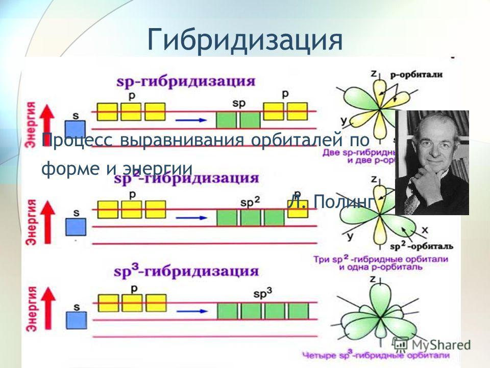 Гибридизация Процесс выравнивания орбиталей по форме и энергии Л. Полинг