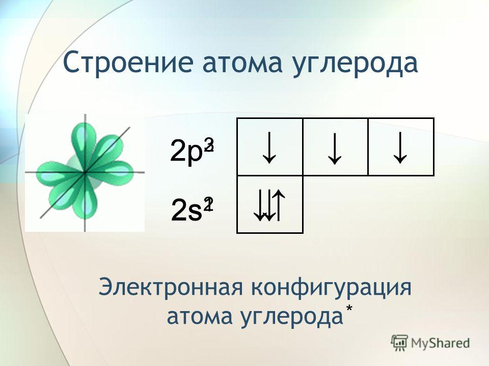 Строение атома углерода 2s22s2 2p22p2 Электронная конфигурация атома углерода * 2s12s1 2p32p3