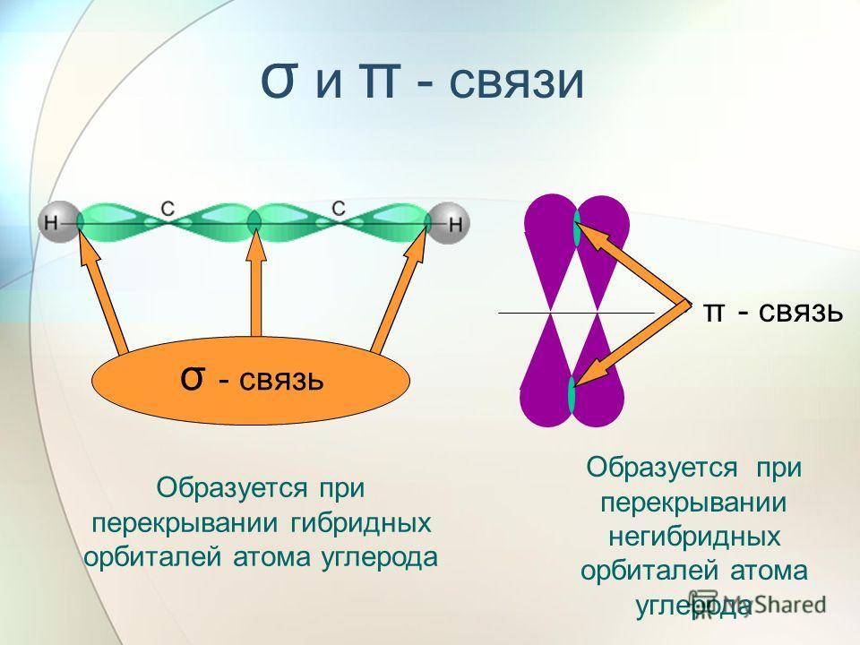 σ и π - связи σ - связь Образуется при перекрывании гибридных орбиталей атома углерода π - связь Образуется при перекрывании негибридных орбиталей атома углерода