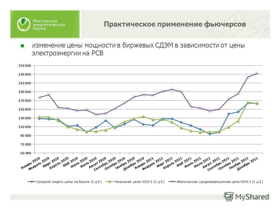 изменение цены мощности в биржевых СДЭМ в зависимости от цены электроэнергии на РСВ