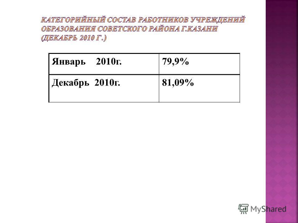 Январь 2010г.79,9% Декабрь 2010г.81,09%