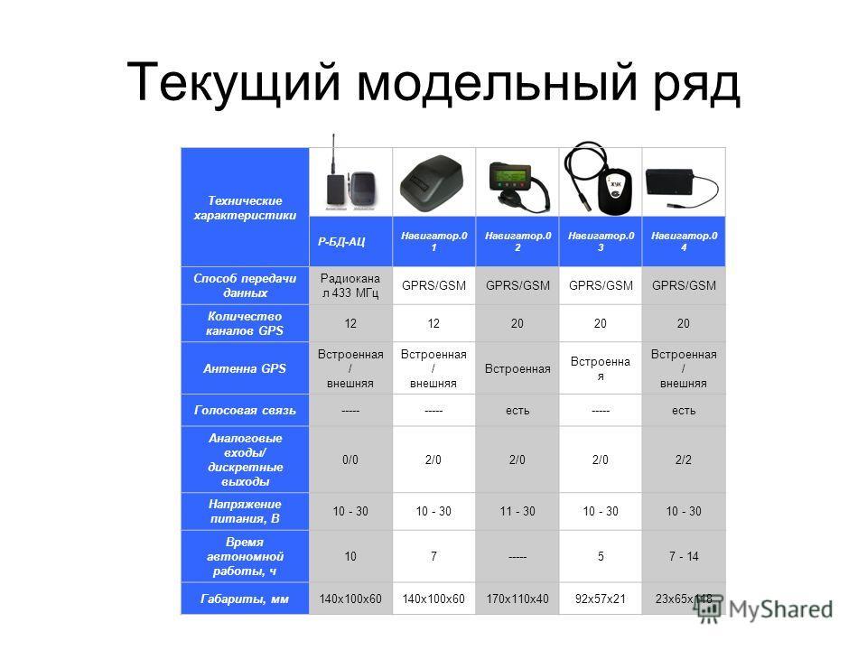 Текущий модельный ряд Технические характеристики Р-БД-АЦ Навигатор.0 1 Навигатор.0 2 Навигатор.0 3 Навигатор.0 4 Способ передачи данных Радиокана л 433 МГц GPRS/GSM Количество каналов GPS 12 20 Антенна GPS Встроенная / внешняя Встроенная / внешняя Вс