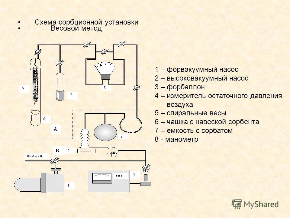 Схема сорбционной установки