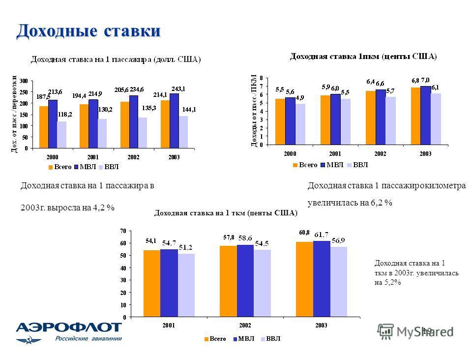 19 Доходные ставки Доходная ставка на 1 пассажира в 2003г. выросла на 4,2 % Доходная ставка 1 пассажирокилометра увеличилась на 6,2 % Доходная ставка на 1 ткм (центы США) Доходная ставка на 1 ткм в 2003г. увеличилась на 5,2%