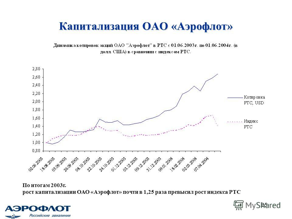 25 Капитализация ОАО «Аэрофлот» По итогам 2003г. рост капитализации ОАО «Аэрофлот» почти в 1,25 раза превысил рост индекса РТС