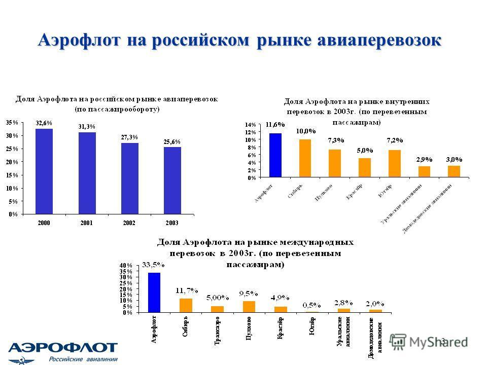 3 Аэрофлот на российском рынке авиаперевозок