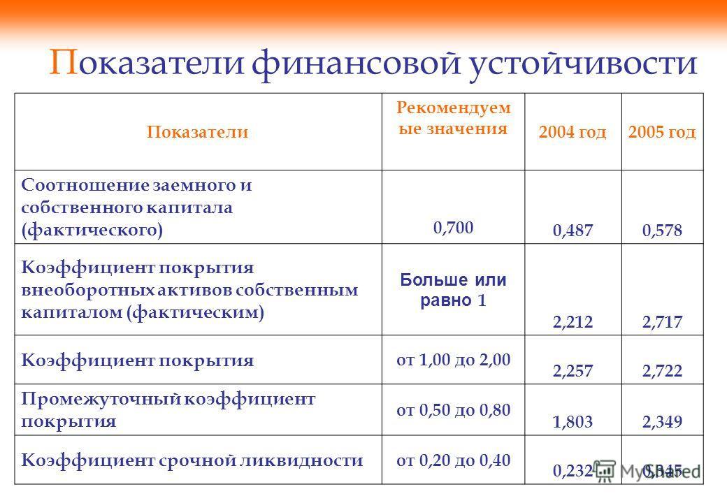 Показатели финансовой устойчивости Показатели Рекомендуем ые значения 2004 год2005 год Соотношение заемного и собственного капитала (фактического) 0,700 0,4870,578 Коэффициент покрытия внеоборотных активов собственным капиталом (фактическим) Больше и