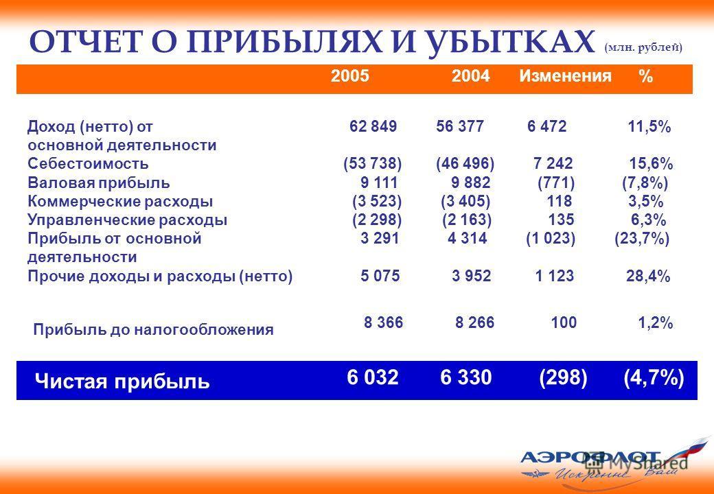 Доход (нетто) от 62 849 56 377 6 472 11,5% основной деятельности Себестоимость (53 738) (46 496) 7 242 15,6% Валовая прибыль 9 111 9 882 (771) (7,8%) Коммерческие расходы (3 523) (3 405) 118 3,5% Управленческие расходы (2 298)(2 163) 135 6,3% Прибыль