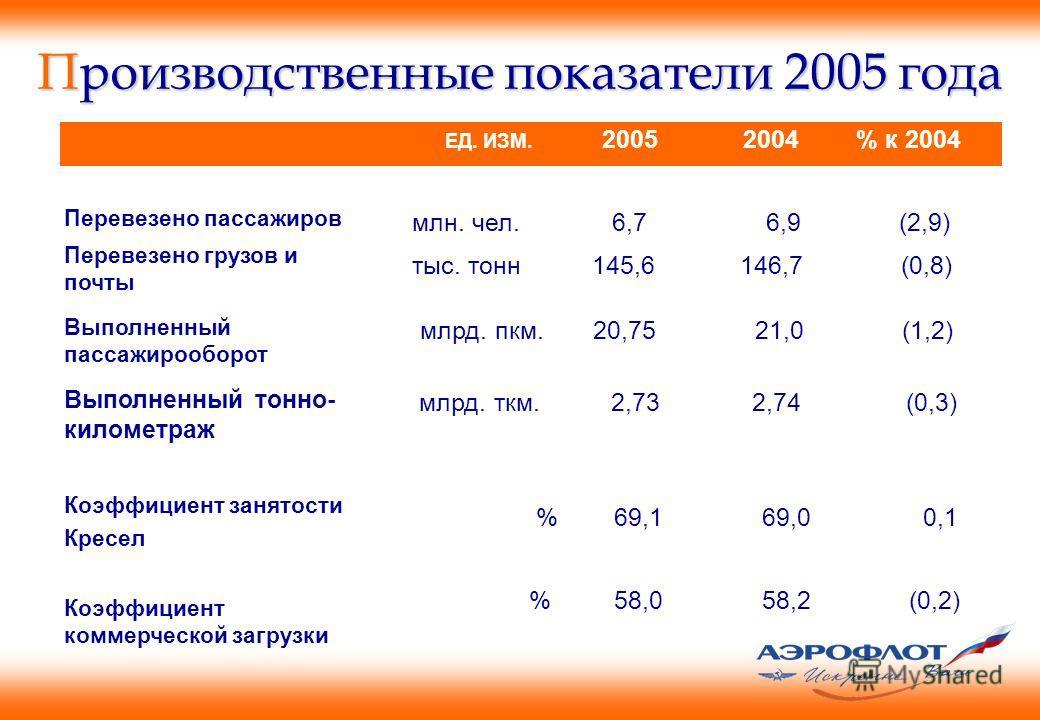 Производственные показатели 2005 года Перевезено пассажиров Перевезено грузов и почты Выполненный пассажирооборот Выполненный тонно- километраж Коэффициент занятости Кресел Коэффициент коммерческой загрузки ЕД. ИЗМ. 2005 2004 % к 2004 млн. чел. 6,7 6