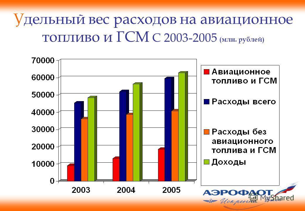Удельный вес расходов на авиационное топливо и ГСМ С 2003-2005 (млн. рублей)