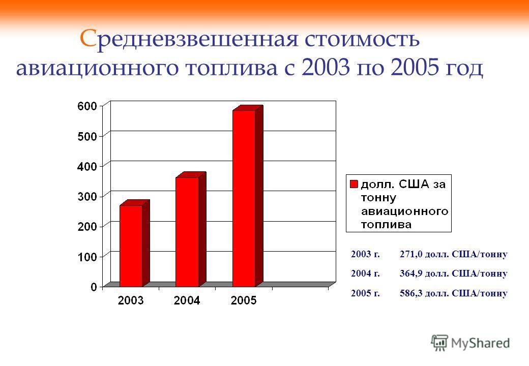 Средневзвешенная стоимость авиационного топлива с 2003 по 2005 год 2003 г.271,0 долл. США/тонну 2004 г.364,9 долл. США/тонну 2005 г.586,3 долл. США/тонну