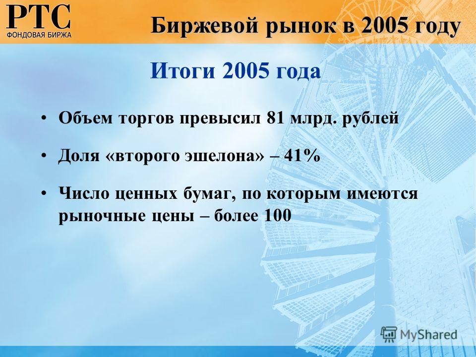 Биржевой рынок в 2005 году Объем торгов превысил 81 млрд. рублей Доля «второго эшелона» – 41% Число ценных бумаг, по которым имеются рыночные цены – более 100 Итоги 2005 года