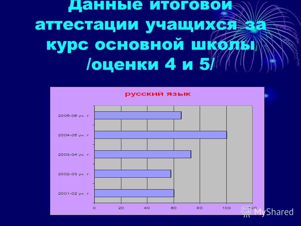 Данные итоговой аттестации учащихся за курс основной школы /оценки 4 и 5/
