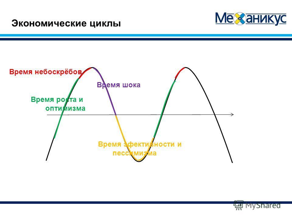 Экономические циклы Время роста и оптимизма Время небоскрёбов Время шока Время эфективности и пессимизма
