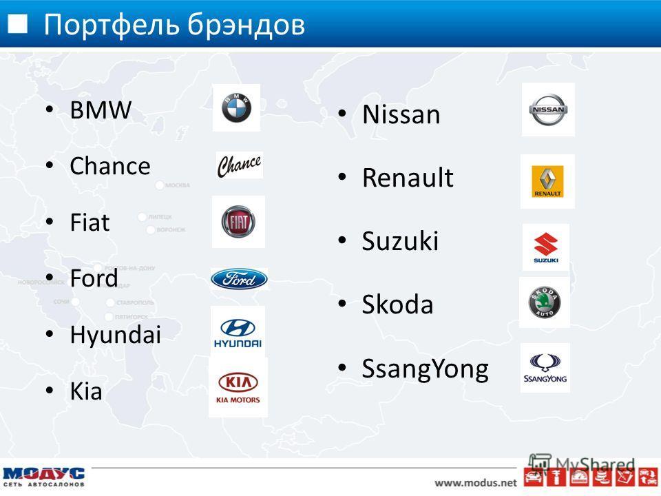 Портфель брэндов BMW Chance Fiat Ford Hyundai Kia Nissan Renault Suzuki Skoda SsangYong