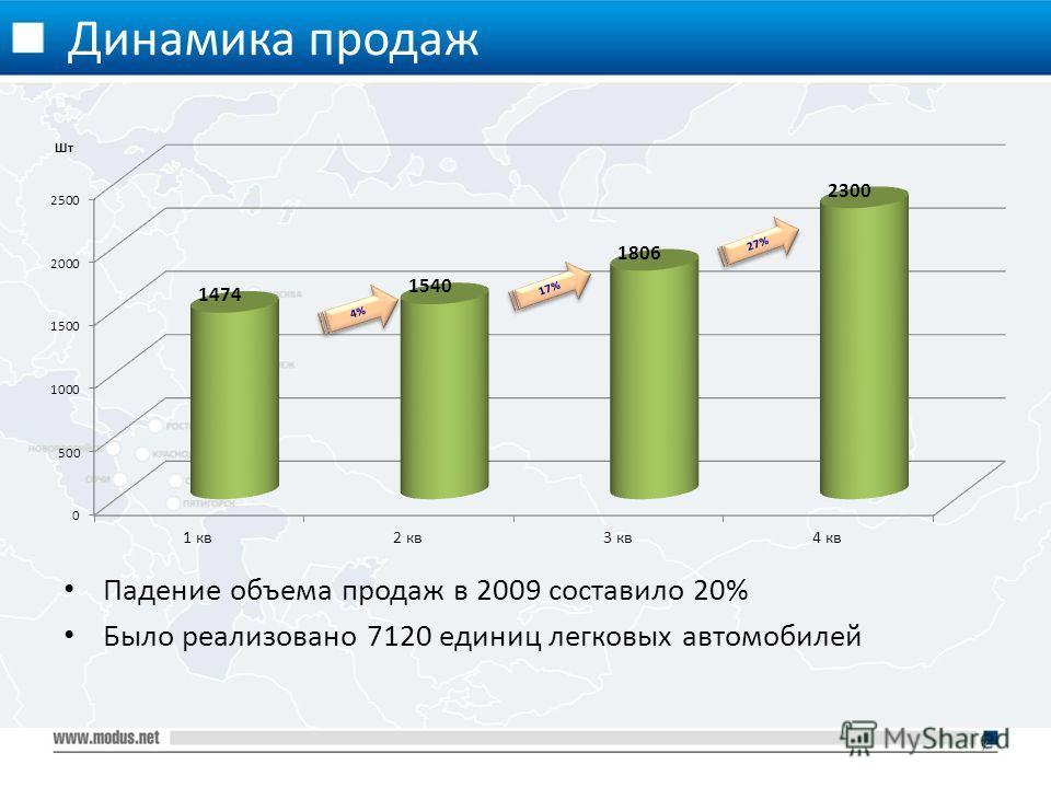 Динамика продаж 7 Падение объема продаж в 2009 составило 20% Было реализовано 7120 единиц легковых автомобилей