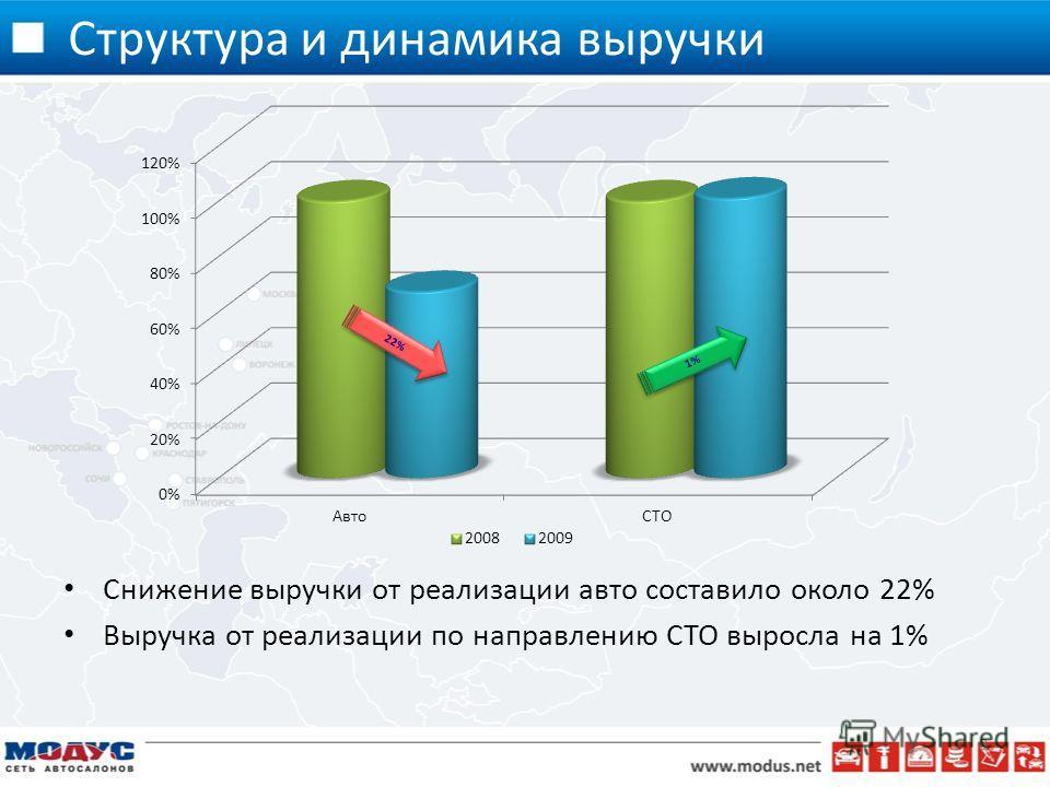 Структура и динамика выручки 8 Снижение выручки от реализации авто составило около 22% Выручка от реализации по направлению СТО выросла на 1%