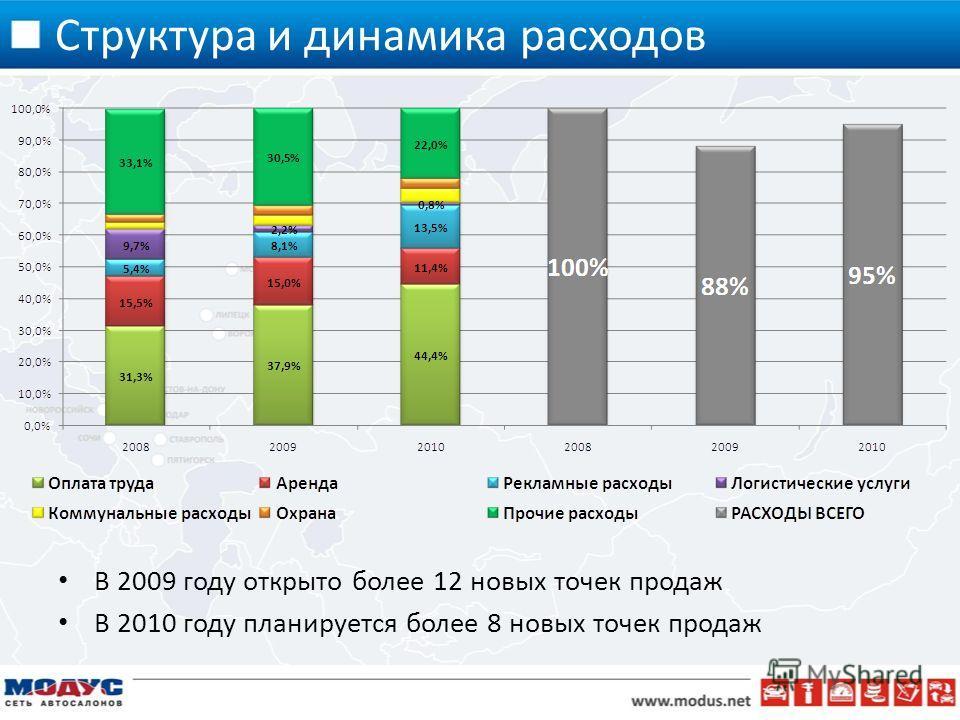 Структура и динамика расходов В 2009 году открыто более 12 новых точек продаж В 2010 году планируется более 8 новых точек продаж